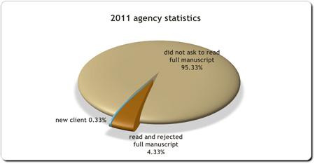 2011 agency statistics